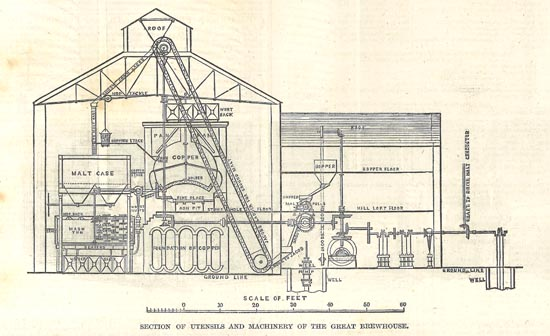 The Great Brewhouse of Barclay Perkins, 1847