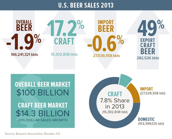 Craft-Beer-Sales-Brewers-Association-550
